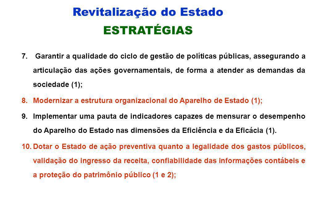 Revitalização do Estado ESTRATÉGIAS 1.Implementar um sistema integrado de informação estadual (1 e 2); 2.Otimizar a Receita Pública (1 e 2); 3.Otimiza
