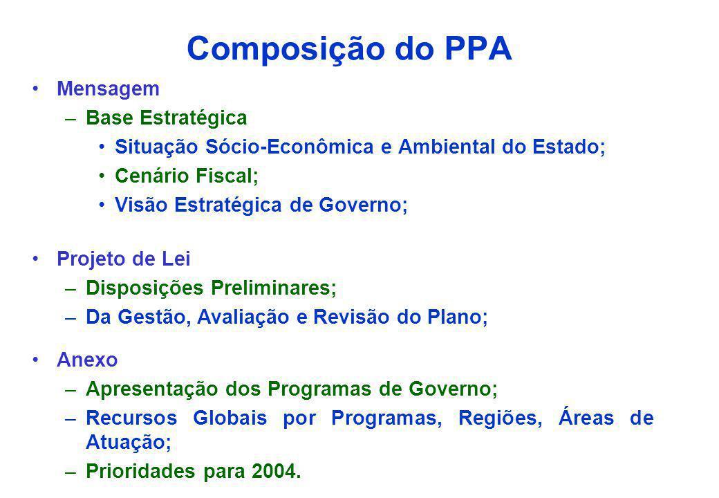 Fundamentos do PPA A partir dos Objetivos estratégicos organizar as ações finalísticas em programas; Proporcionar a alocação de recursos nos orçamento