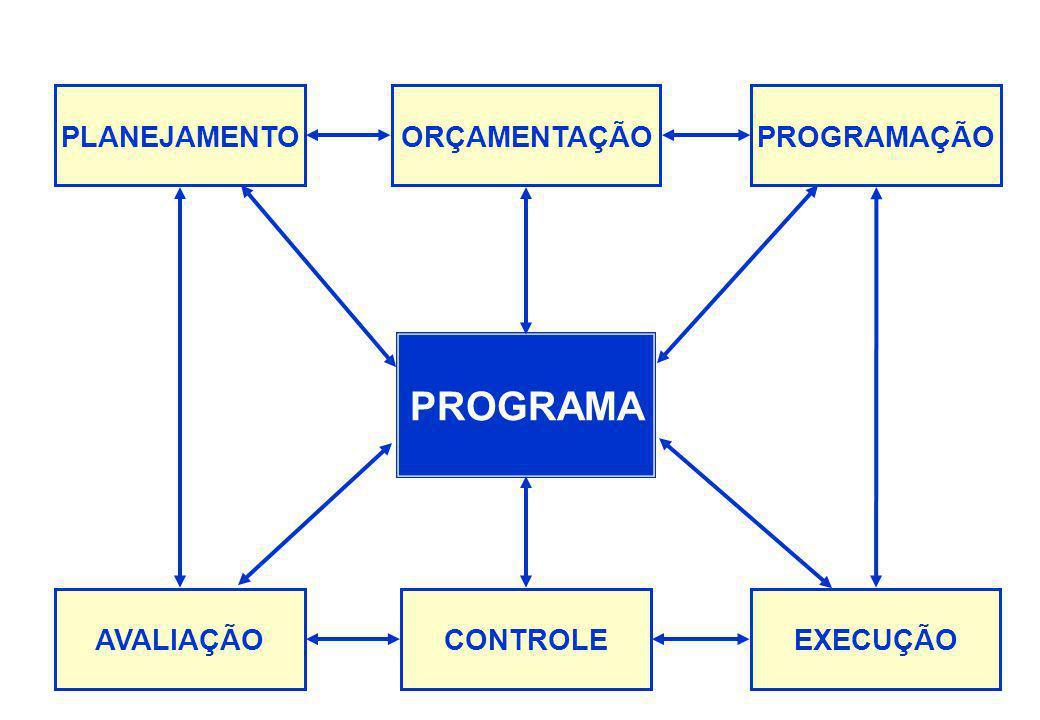 PPA 2004 – 2007 A ciência tem disciplinas, a Universidade tem departamentos, o governo tem setores, porém a realidade tem problemas. Carlos Matus (Cor