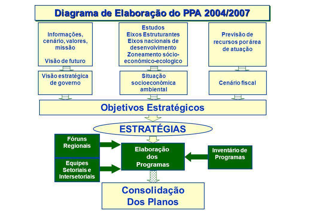 Composição do PPA Mensagem –Base Estratégica Situação Sócio-Econômica e Ambiental do Estado; Cenário Fiscal; Visão Estratégica de Governo; Projeto de