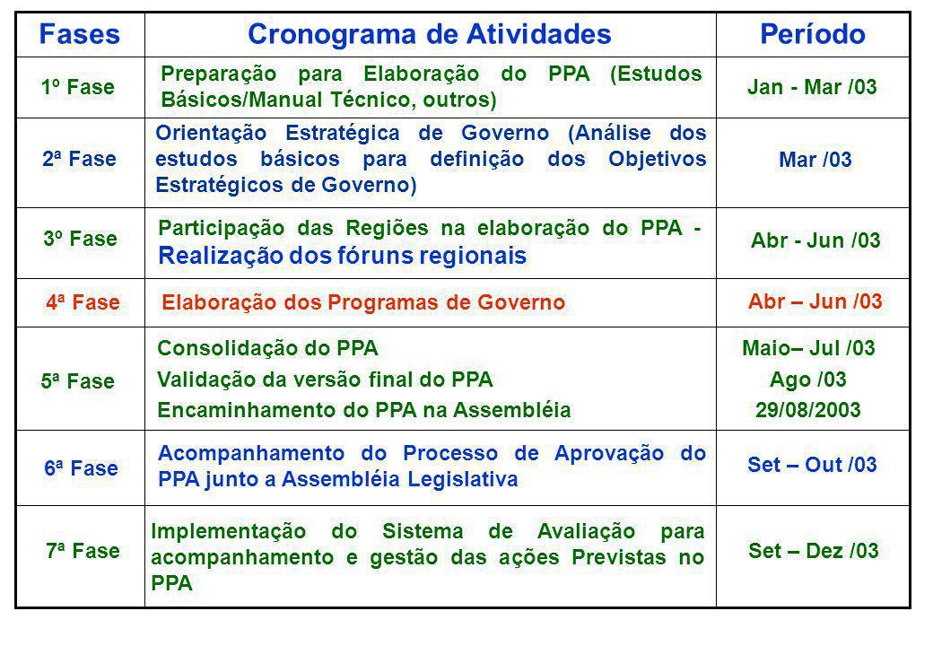 Diagrama de Elaboração do PPA 2004/2007 Informações, cenário, valores, missão Visão de futuro Estudos Eixos Estruturantes Eixos nacionais de desenvolv