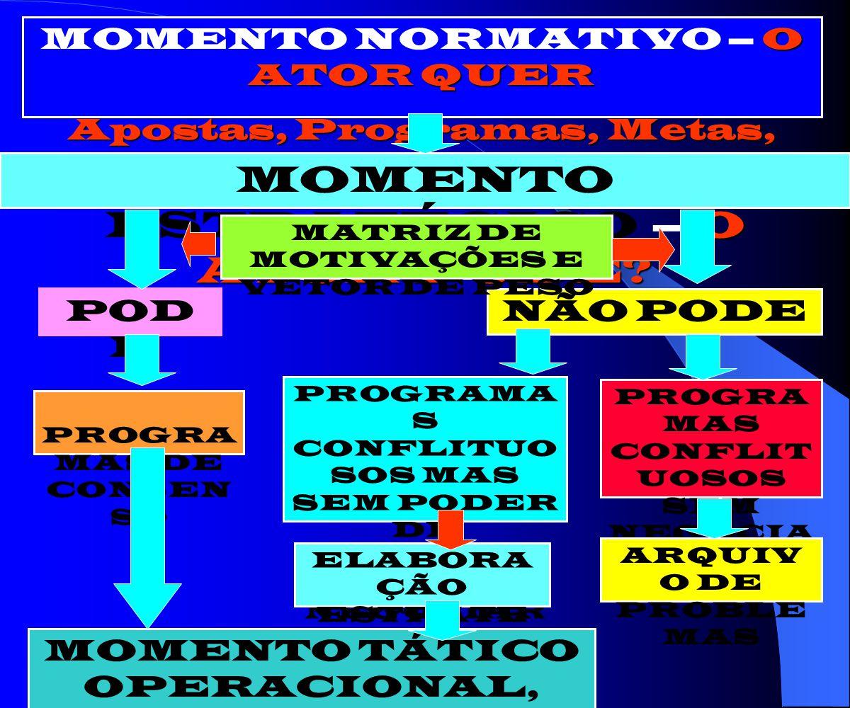 ELEMENTOS DAS ESTRATÉGIAS ATORES PLANO, PROGRAMAS MEIOS ESTRATÉGICOS TEMPO