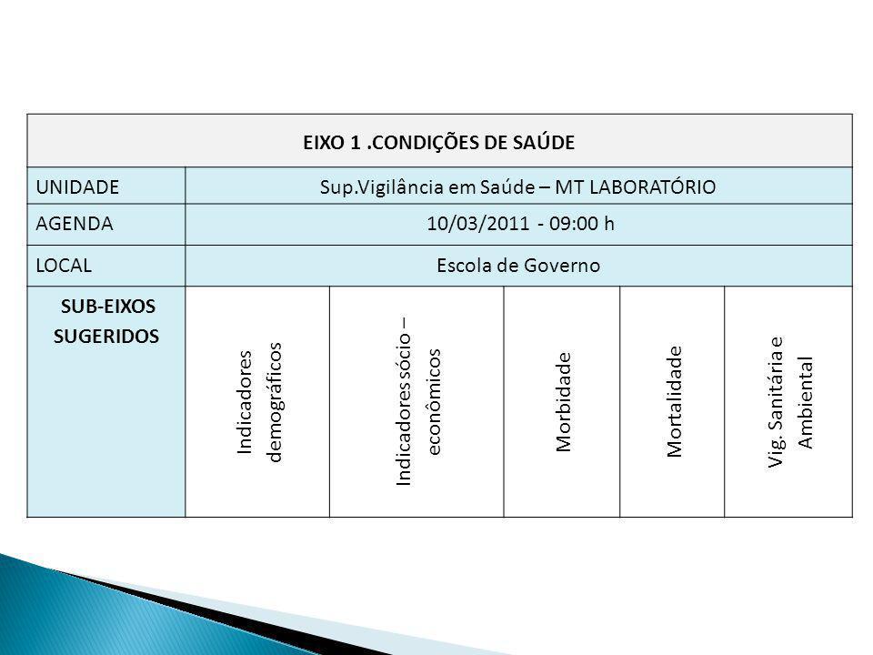 EIXO 1.CONDIÇÕES DE SAÚDE UNIDADESup.Vigilância em Saúde – MT LABORATÓRIO AGENDA 10/03/2011 - 09:00 h LOCALEscola de Governo SUB-EIXOS SUGERIDOS Indic