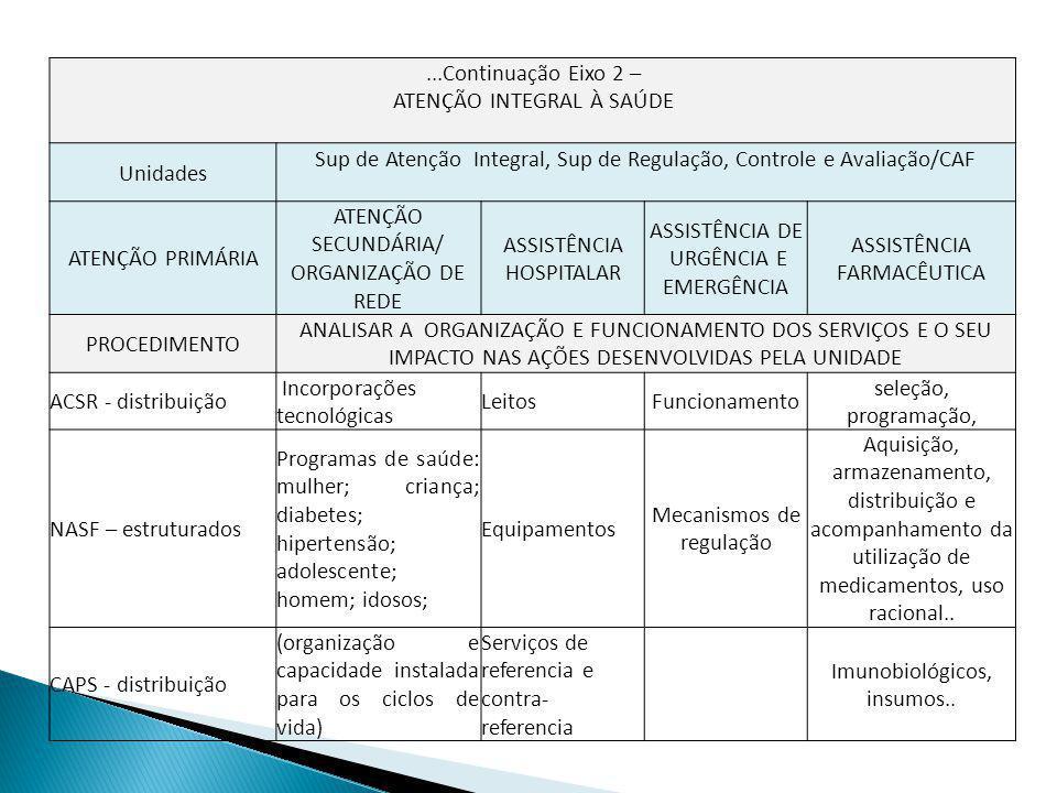...Continuação Eixo 2 – ATENÇÃO INTEGRAL À SAÚDE Unidades Sup de Atenção Integral, Sup de Regulação, Controle e Avaliação/CAF ATENÇÃO PRIMÁRIA ATENÇÃO