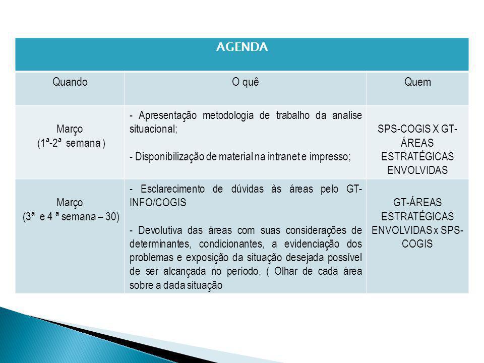 AGENDA QuandoO quêQuem Março (1ª-2ª semana ) - Apresentação metodologia de trabalho da analise situacional; - Disponibilização de material na intranet