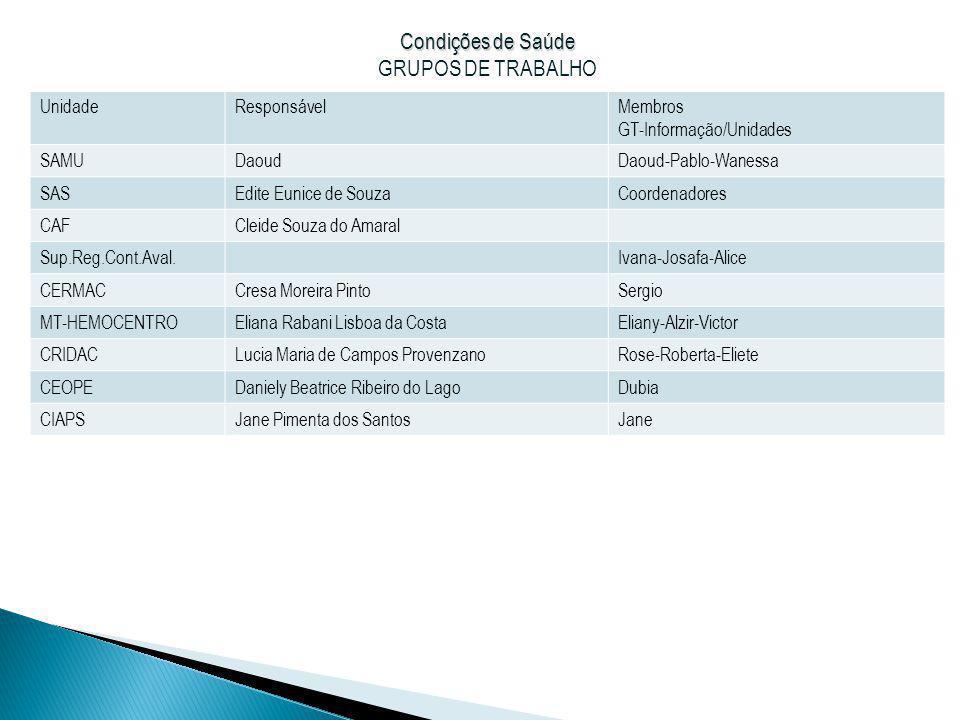 Condições de Saúde Condições de Saúde GRUPOS DE TRABALHO UnidadeResponsávelMembros GT-Informação/Unidades SAMUDaoudDaoud-Pablo-Wanessa SASEdite Eunice