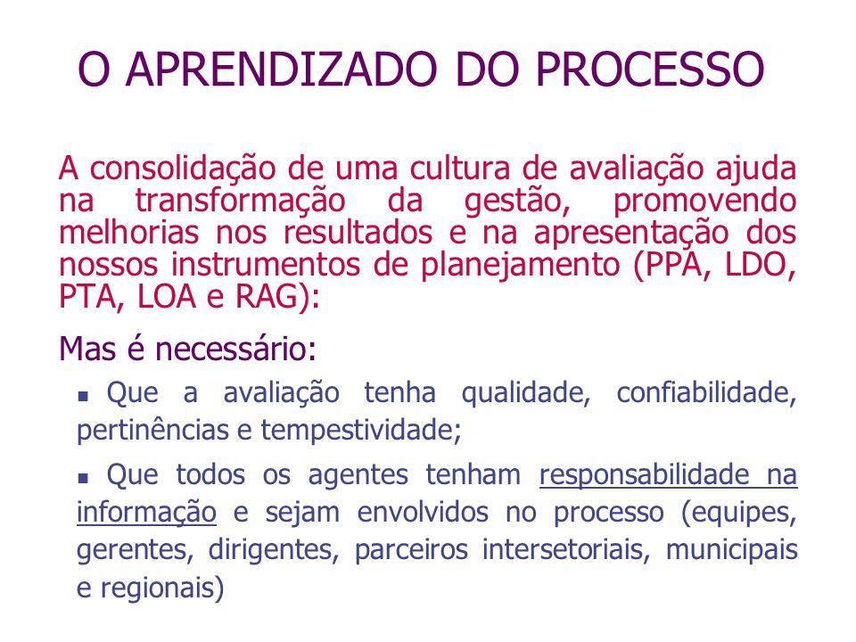 O APRENDIZADO DO PROCESSO A consolidação de uma cultura de avaliação ajuda na transformação da gestão, promovendo melhorias nos resultados e na aprese