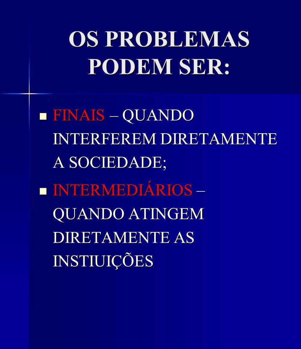 OS PROBLEMAS PODEM SER: FINAIS – QUANDO INTERFEREM DIRETAMENTE A SOCIEDADE; FINAIS – QUANDO INTERFEREM DIRETAMENTE A SOCIEDADE; INTERMEDIÁRIOS – QUANDO ATINGEM DIRETAMENTE AS INSTIUIÇÕES INTERMEDIÁRIOS – QUANDO ATINGEM DIRETAMENTE AS INSTIUIÇÕES