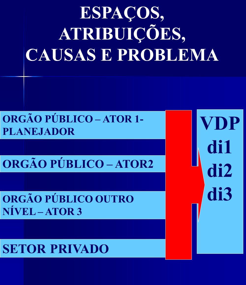 ORGÃO PÚBLICO – ATOR 1- PLANEJADOR ORGÃO PÚBLICO – ATOR2 ORGÃO PÚBLICO OUTRO NÍVEL – ATOR 3 SETOR PRIVADO VDP di1 di2 di3 ESPAÇOS, ATRIBUIÇÕES, CAUSAS E PROBLEMA