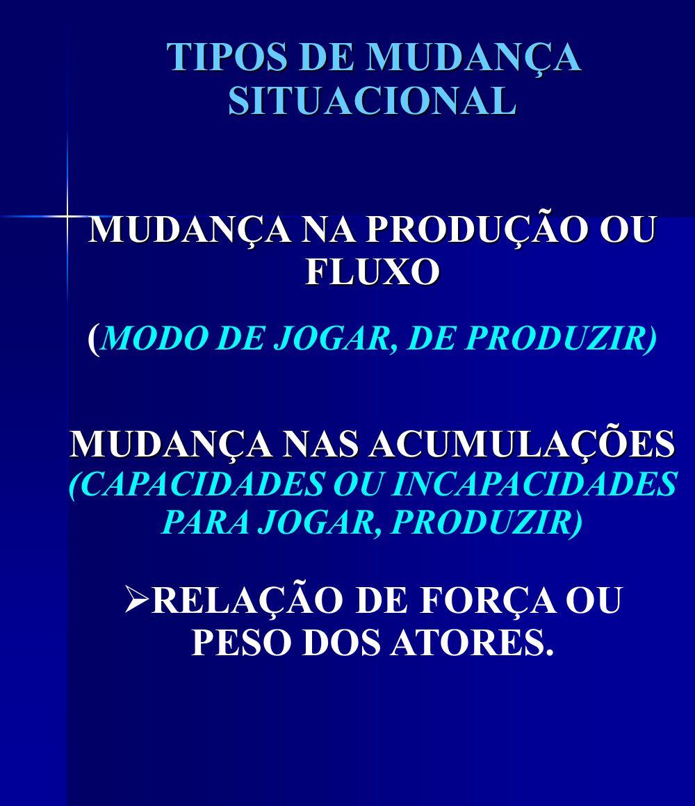 TIPOS DE MUDANÇA SITUACIONAL MUDANÇA NA PRODUÇÃO OU FLUXO ( MODO DE JOGAR, DE PRODUZIR) MUDANÇA NAS ACUMULAÇÕES MUDANÇA NAS ACUMULAÇÕES (CAPACIDADES OU INCAPACIDADES PARA JOGAR, PRODUZIR) RELAÇÃO DE FORÇA OU PESO DOS ATORES.