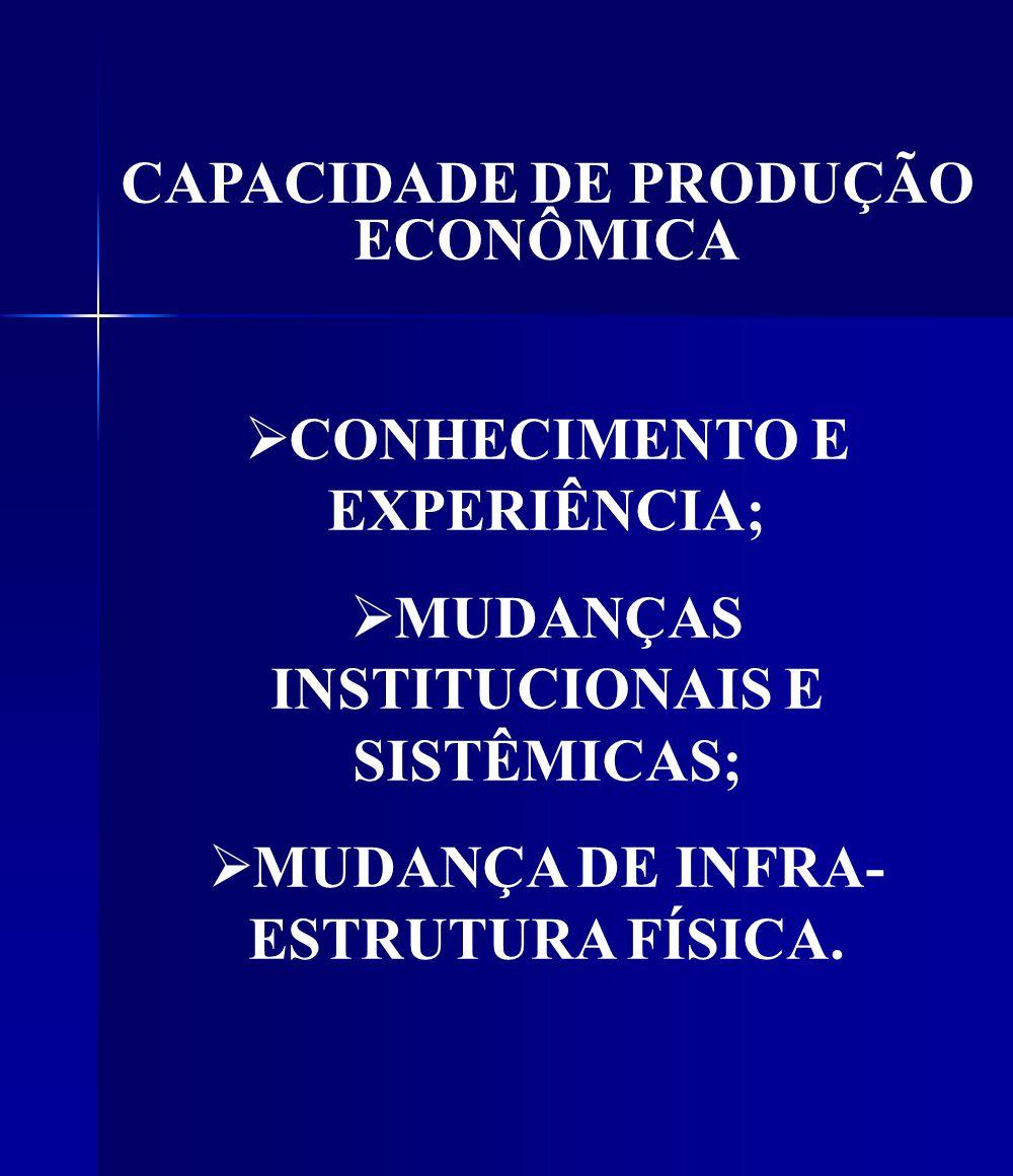CAPACIDADE DE PRODUÇÃO ECONÔMICA CONHECIMENTO E EXPERIÊNCIA; MUDANÇAS INSTITUCIONAIS E SISTÊMICAS; MUDANÇA DE INFRA- ESTRUTURA FÍSICA.
