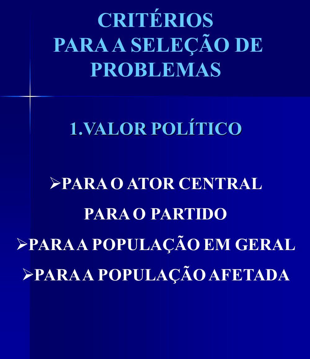 CRITÉRIOS PARA A SELEÇÃO DE PROBLEMAS 1.VALOR POLÍTICO PARA O ATOR CENTRAL PARA O PARTIDO PARA A POPULAÇÃO EM GERAL PARA A POPULAÇÃO AFETADA