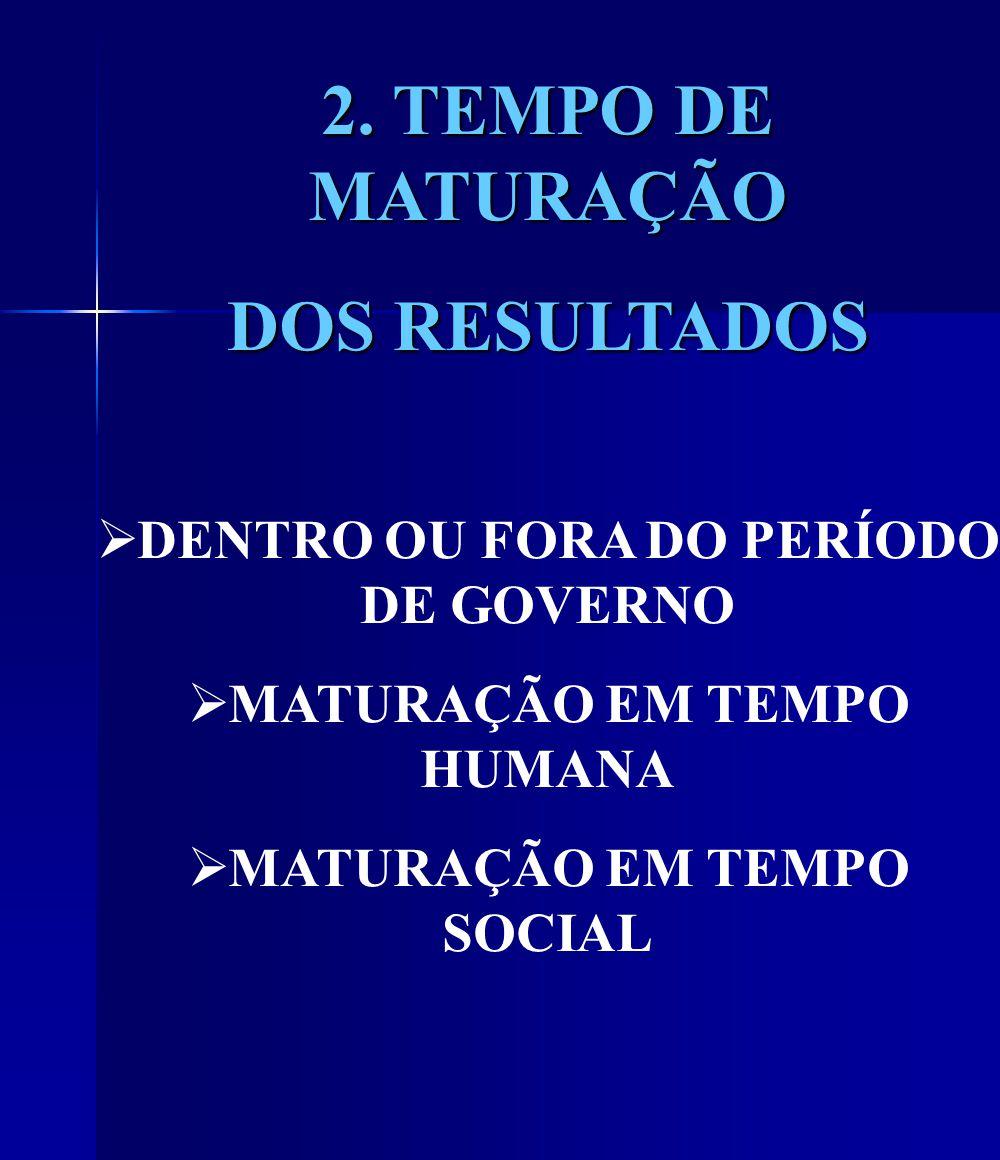 2. TEMPO DE MATURAÇÃO DOS RESULTADOS DENTRO OU FORA DO PERÍODO DE GOVERNO MATURAÇÃO EM TEMPO HUMANA MATURAÇÃO EM TEMPO SOCIAL