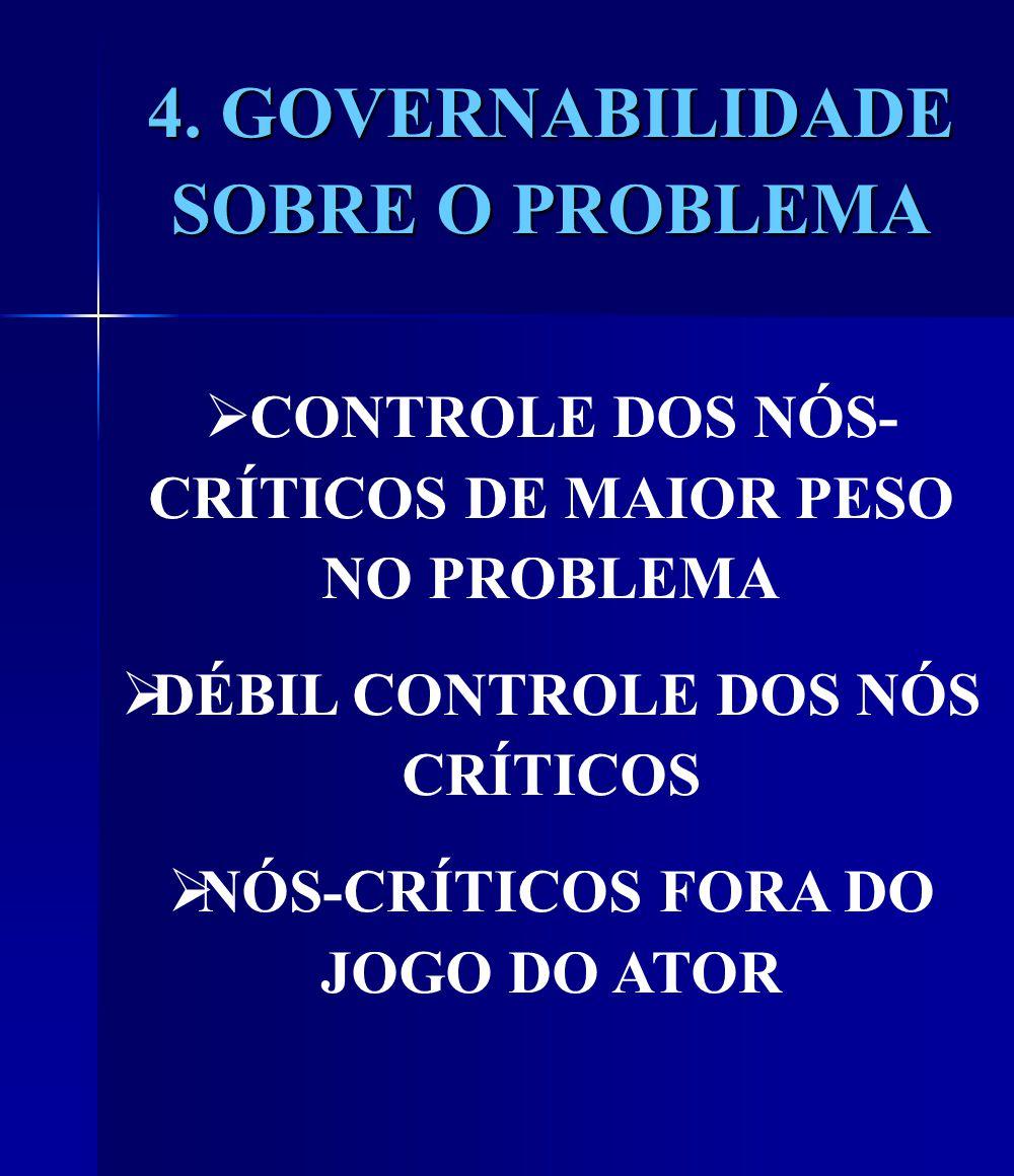 4. GOVERNABILIDADE SOBRE O PROBLEMA CONTROLE DOS NÓS- CRÍTICOS DE MAIOR PESO NO PROBLEMA DÉBIL CONTROLE DOS NÓS CRÍTICOS NÓS-CRÍTICOS FORA DO JOGO DO