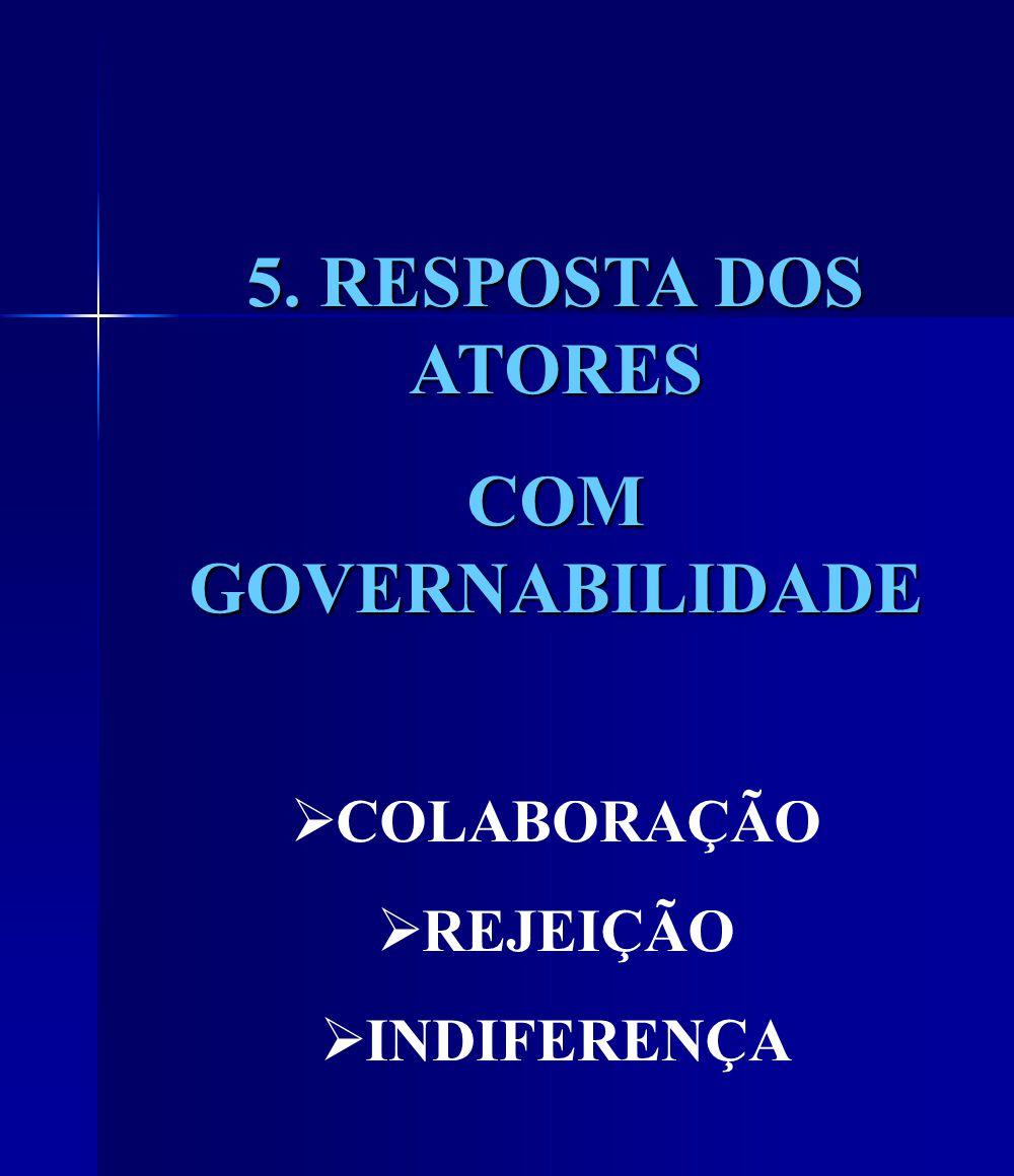 5. RESPOSTA DOS ATORES COM GOVERNABILIDADE COLABORAÇÃO REJEIÇÃO INDIFERENÇA