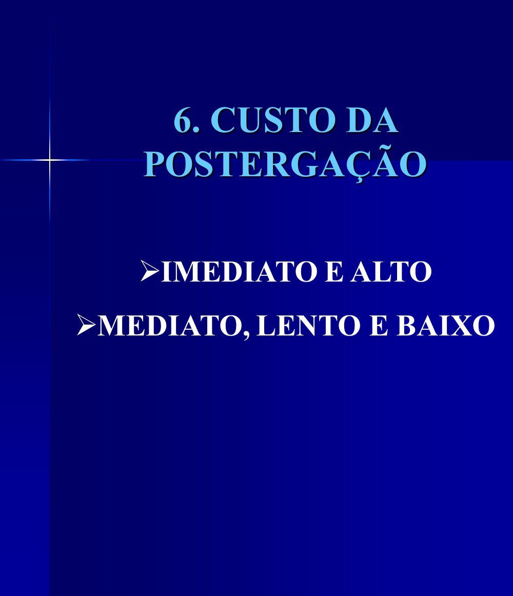 6. CUSTO DA POSTERGAÇÃO IMEDIATO E ALTO MEDIATO, LENTO E BAIXO