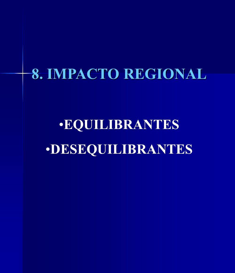 8. IMPACTO REGIONAL EQUILIBRANTES DESEQUILIBRANTES