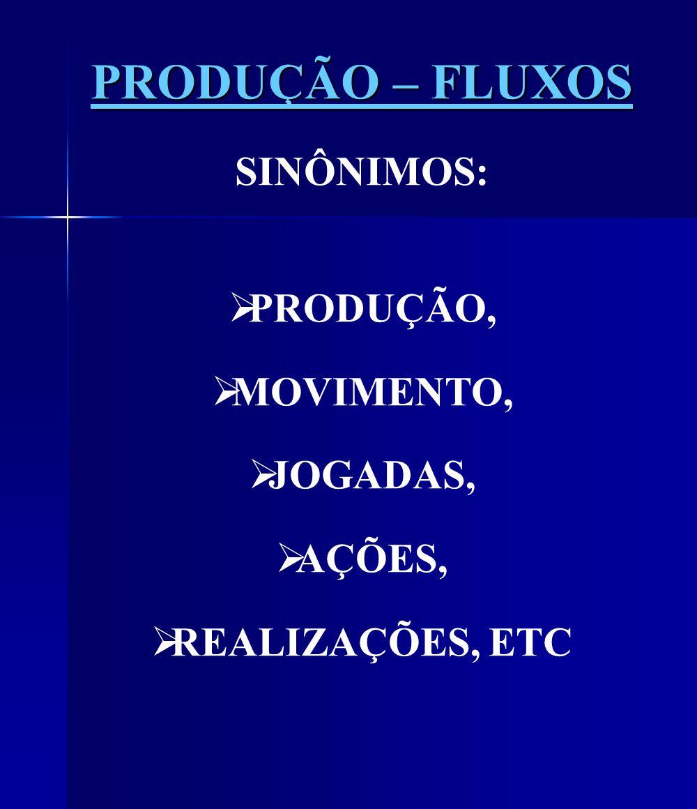 PRODUÇÃO – FLUXOS SINÔNIMOS: PRODUÇÃO, MOVIMENTO, JOGADAS, AÇÕES, REALIZAÇÕES, ETC