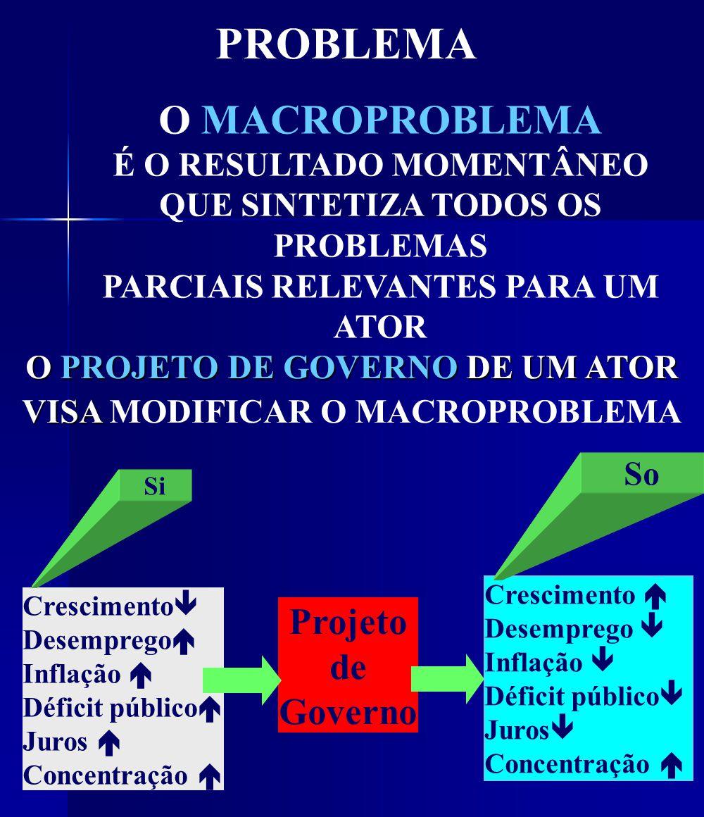 PROBLEMA O MACROPROBLEMA É O RESULTADO MOMENTÂNEO QUE SINTETIZA TODOS OS PROBLEMAS PARCIAIS RELEVANTES PARA UM ATOR O PROJETO DE GOVERNO DE UM ATOR VISA O PROJETO DE GOVERNO DE UM ATOR VISA MODIFICAR O MACROPROBLEMA Crescimento Desemprego Inflação Déficit público Juros Concentração Crescimento Desemprego Inflação Déficit público Juros Concentração Projeto de Governo Si So