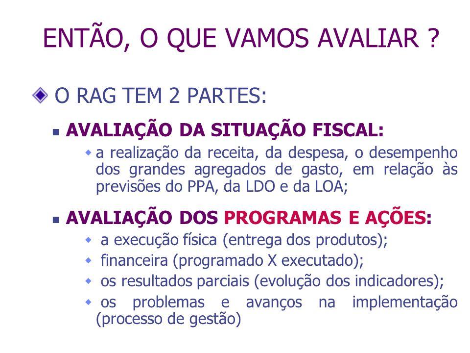 PROBLEMA CAUSAS C1 C2 C3 OBJETIVO + INDICADOR OBJETIVO + INDICADOR AÇÕES A1 A2 A3 SOCIEDADE: PESSOAS, FAMÍLIAS, EMPRESAS Programa AVALIAR PROGRAMAS.