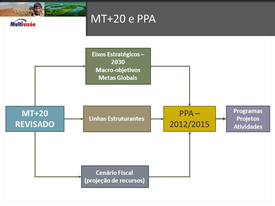 MT+20 e PPA MT+20 REVISADO PPA – 2012/2015 Eixos Estratégicos – 2030 Macro-objetivos Metas Globais Linhas Estruturantes Cenário Fiscal (projeção de re