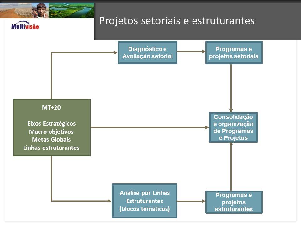 MT+20 Eixos Estratégicos Macro-objetivos Metas Globais Linhas estruturantes Projetos setoriais e estruturantes Análise por Linhas Estruturantes (bloco