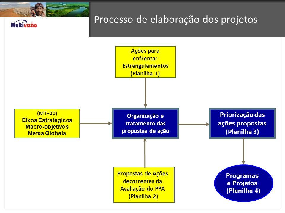Processo de elaboração dos projetos (MT+20) Eixos Estratégicos Macro-objetivos Metas Globais Ações para enfrentar Estrangulamentos (Planilha 1) Propos