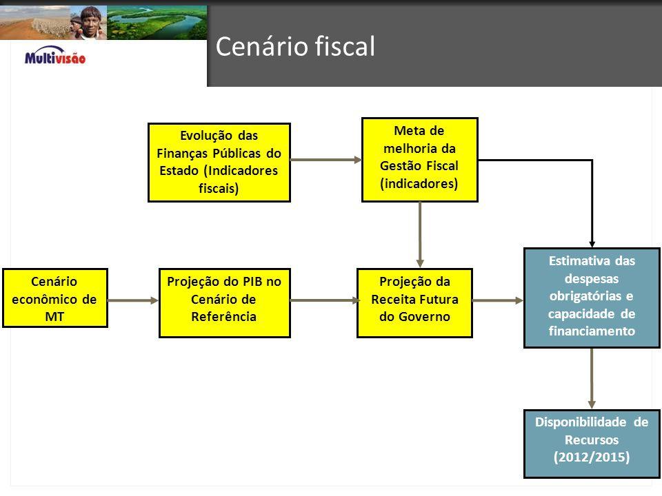 Cenário econômico de MT Evolução das Finanças Públicas do Estado (Indicadores fiscais) Projeção do PIB no Cenário de Referência Meta de melhoria da Ge