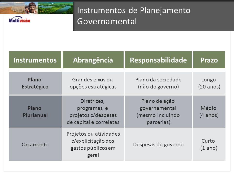 Instrumentos de Planejamento Governamental InstrumentosAbrangênciaResponsabilidadePrazo Plano Estratégico Grandes eixos ou opções estratégicas Plano d