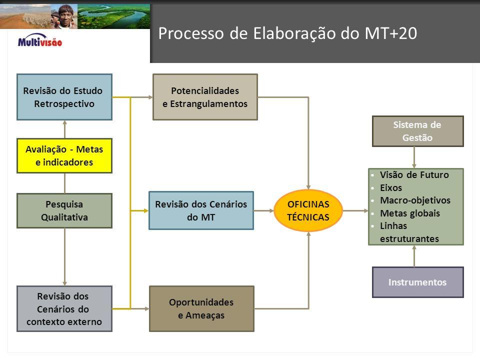 Processo de Elaboração do MT+20 Revisão do Estudo Retrospectivo Revisão dos Cenários do contexto externo OFICINAS TÉCNICAS Visão de Futuro Eixos Macro