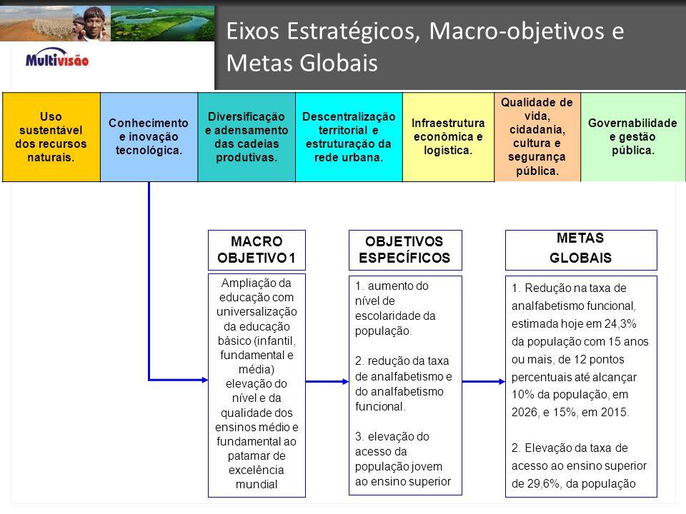 Eixos Estratégicos, Macro-objetivos e Metas Globais Uso sustentável dos recursos naturais. Conhecimento e inovação tecnológica. Diversificação e adens