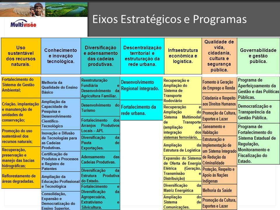 Eixos Estratégicos e Programas Uso sustentável dos recursos naturais. Conhecimento e inovação tecnológica. Diversificação e adensamento das cadeias pr