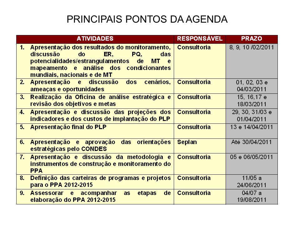 PRINCIPAIS PONTOS DA AGENDA