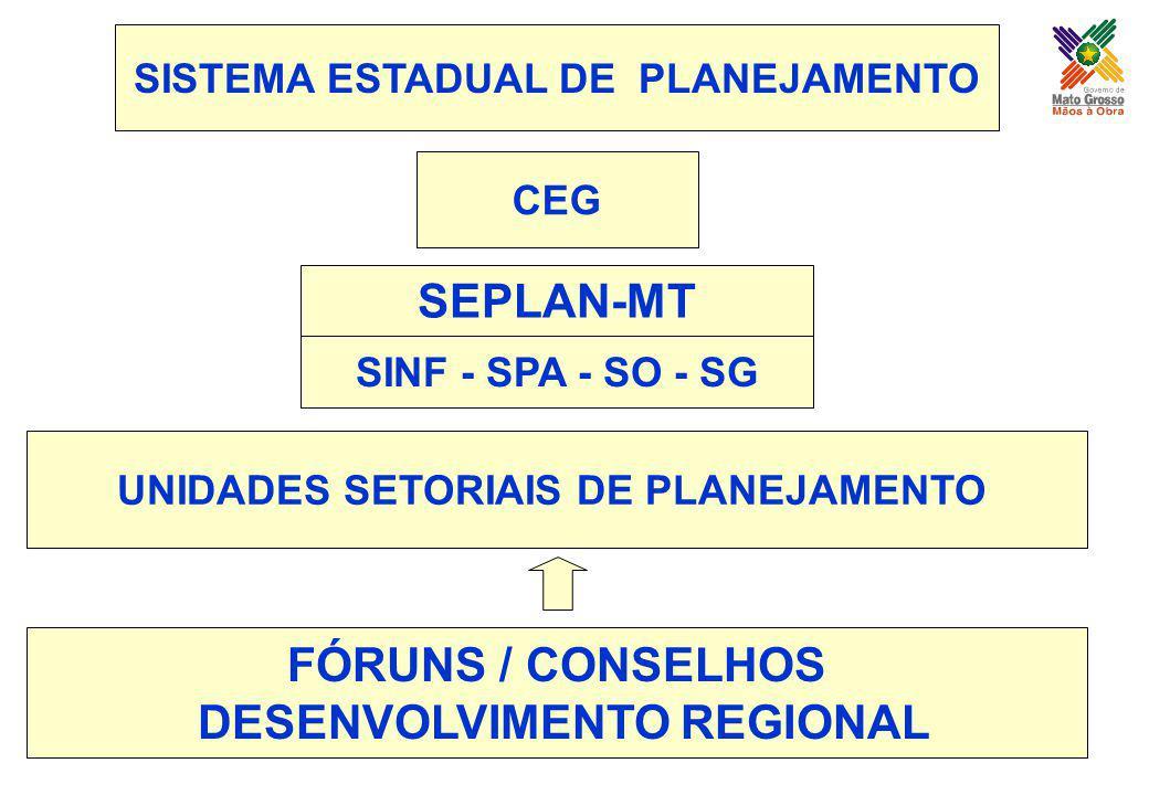 UNIDADES SETORIAIS DE PLANEJAMENTO FÓRUNS / CONSELHOS DESENVOLVIMENTO REGIONAL CEG SISTEMA ESTADUAL DE PLANEJAMENTO SEPLAN-MT SINF - SPA - SO - SG