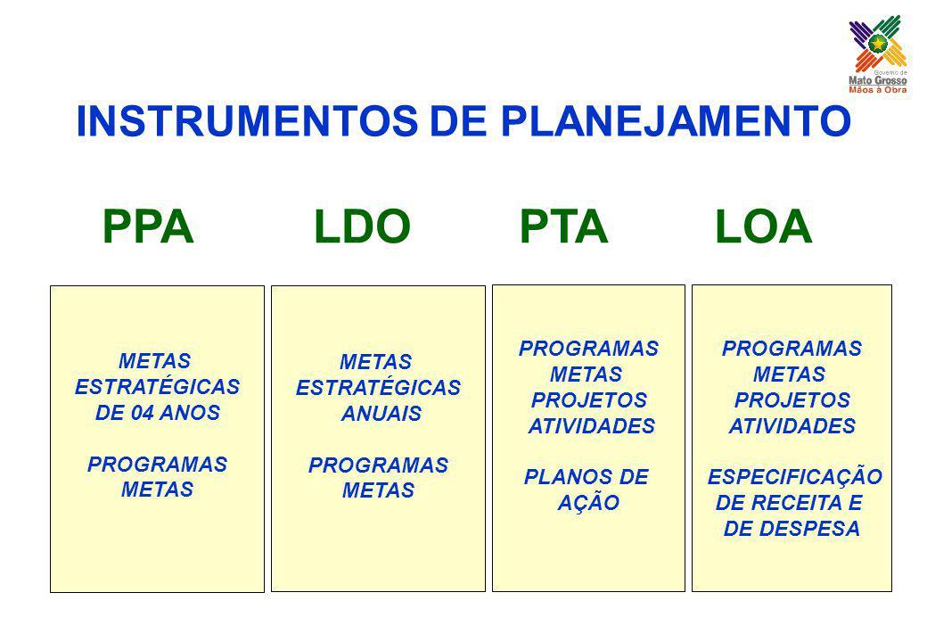 PPA LDO PTA LOA METAS ESTRATÉGICAS DE 04 ANOS PROGRAMAS METAS ESTRATÉGICAS ANUAIS PROGRAMAS METAS PROGRAMAS METAS PROJETOS ATIVIDADES PLANOS DE AÇÃO P