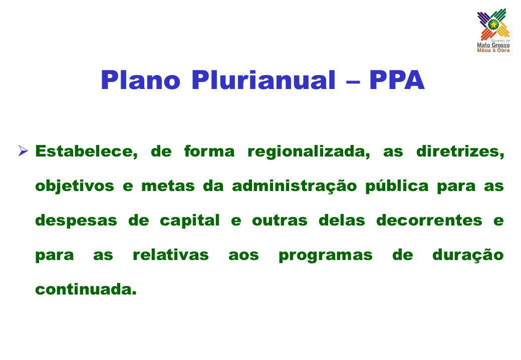 Plano Plurianual – PPA Estabelece, de forma regionalizada, as diretrizes, objetivos e metas da administração pública para as despesas de capital e out