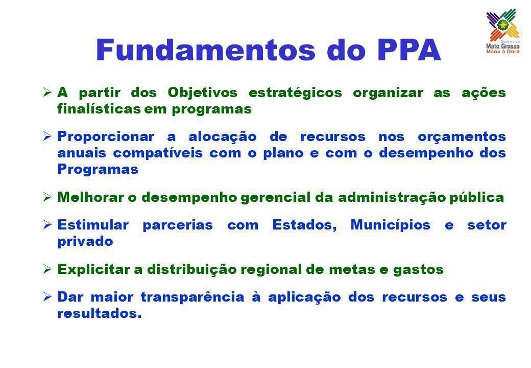 Fundamentos do PPA A partir dos Objetivos estratégicos organizar as ações finalísticas em programas Proporcionar a alocação de recursos nos orçamentos