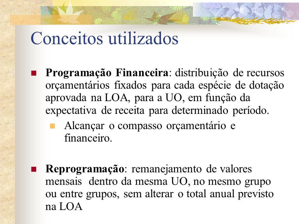 Programação Financeira - Execução A SEPLAN liberará capacidade orçamentária no SIDORF, em cotas quadrimestrais, conforme Programação Financeira Mensal da Unidade Orçamentária.