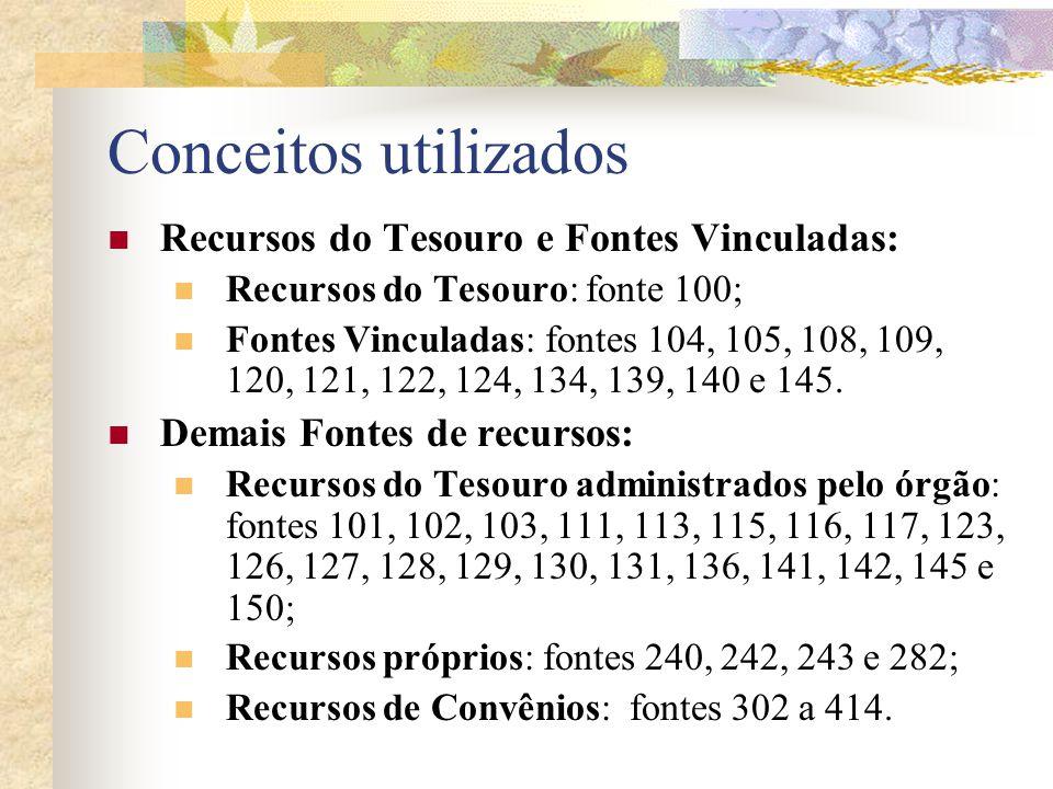 2. RECURSOS DO TESOURO E FONTES VINCULADAS