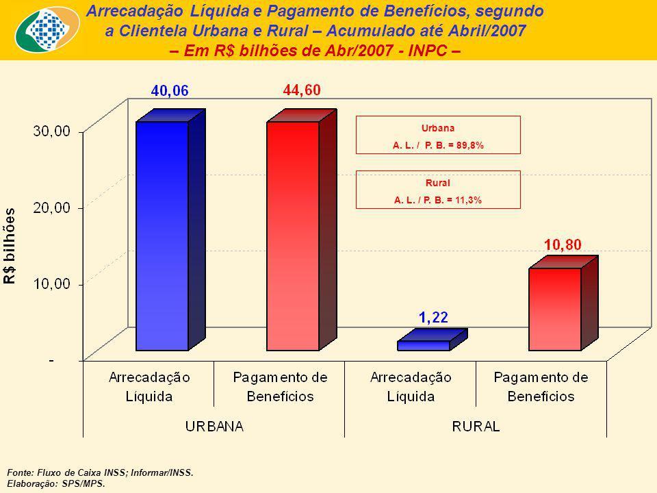 Arrecadação Líquida e Pagamento de Benefícios, segundo a Clientela Urbana e Rural – Acumulado até Abril/2007 – Em R$ bilhões de Abr/2007 - INPC – Fonte: Fluxo de Caixa INSS; Informar/INSS.
