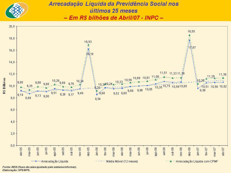 Arrecadação Líquida da Previdência Social nos últimos 25 meses – Em R$ bilhões de Abril/07 - INPC – Fonte: INSS (fluxo de caixa ajustado pelo sistema Informar).