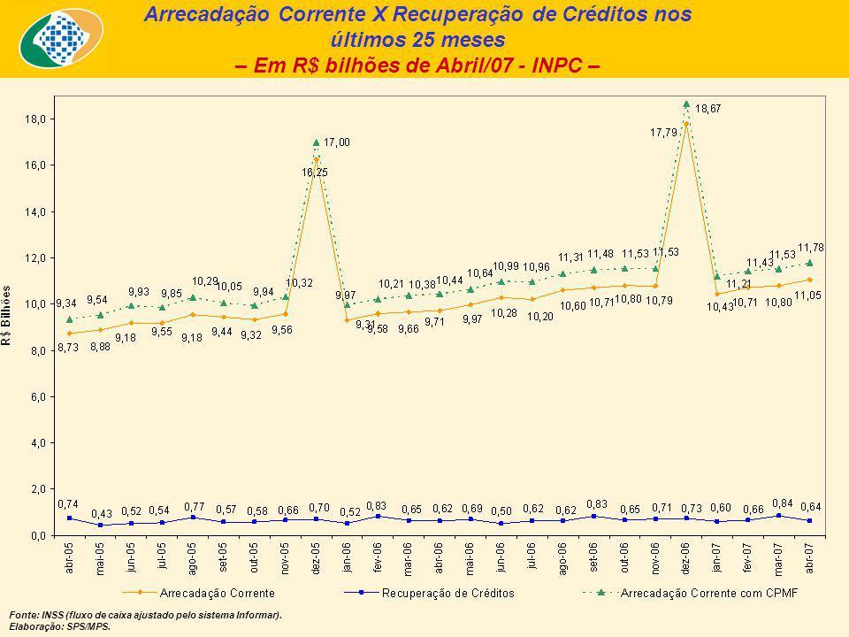 Arrecadação Corrente X Recuperação de Créditos nos últimos 25 meses – Em R$ bilhões de Abril/07 - INPC – Fonte: INSS (fluxo de caixa ajustado pelo sistema Informar).