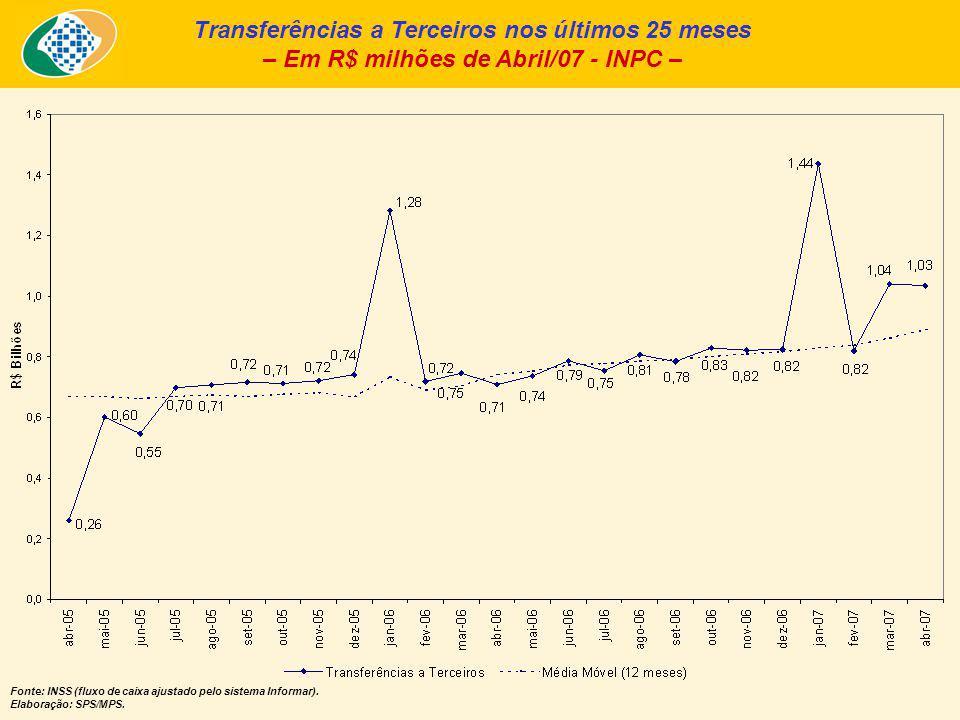Transferências a Terceiros nos últimos 25 meses – Em R$ milhões de Abril/07 - INPC – Fonte: INSS (fluxo de caixa ajustado pelo sistema Informar).