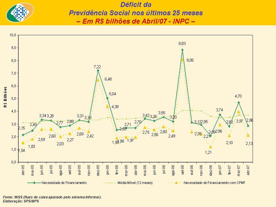 Déficit da Previdência Social nos últimos 25 meses – Em R$ bilhões de Abril/07 - INPC – Fonte: INSS (fluxo de caixa ajustado pelo sistema Informar).