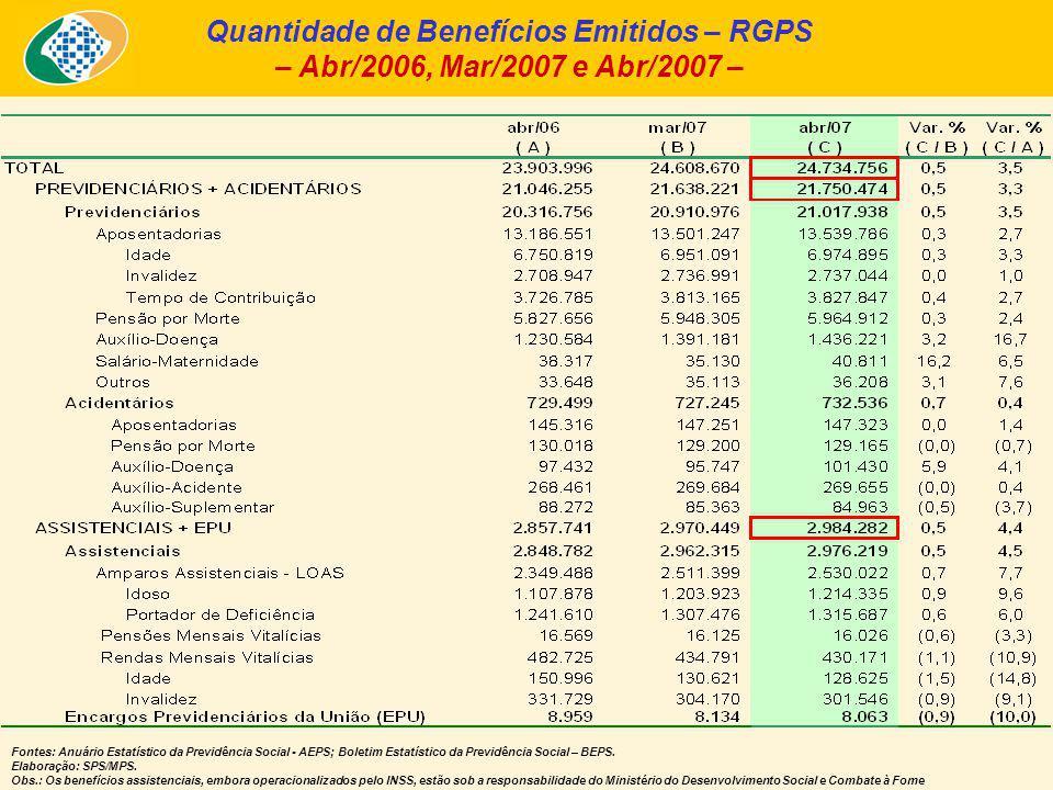 Quantidade de Benefícios Emitidos – RGPS – Abr/2006, Mar/2007 e Abr/2007 – Fontes: Anuário Estatístico da Previdência Social - AEPS; Boletim Estatístico da Previdência Social – BEPS.