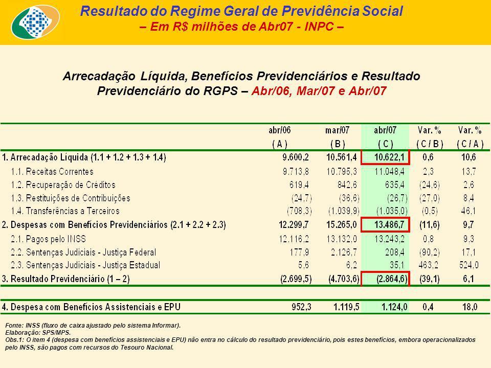 Entre dezembro de 1999 e abril de 2007, a quantidade de benefícios previdenciários e acidentários emitidos pela Previdência aumentou 28,7%, passando de 16,90 milhões para 21,75 milhões.