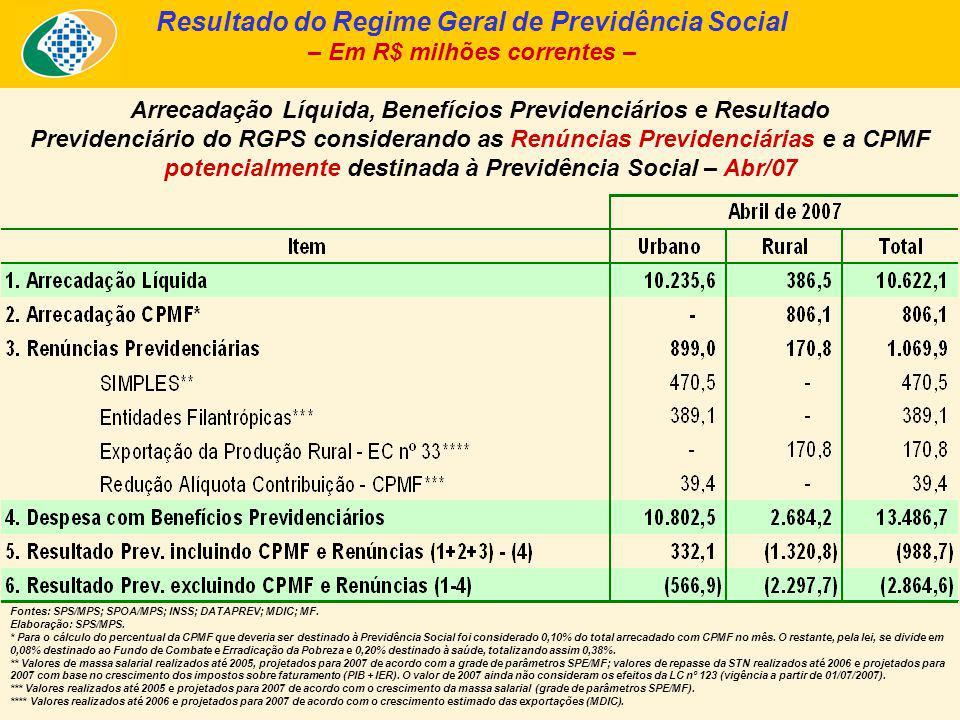 Despesa com Benefícios Previdenciários nos últimos 25 meses – Em R$ bilhões de Abril/07 - INPC – Fonte: INSS (fluxo de caixa ajustado pelo sistema Informar).