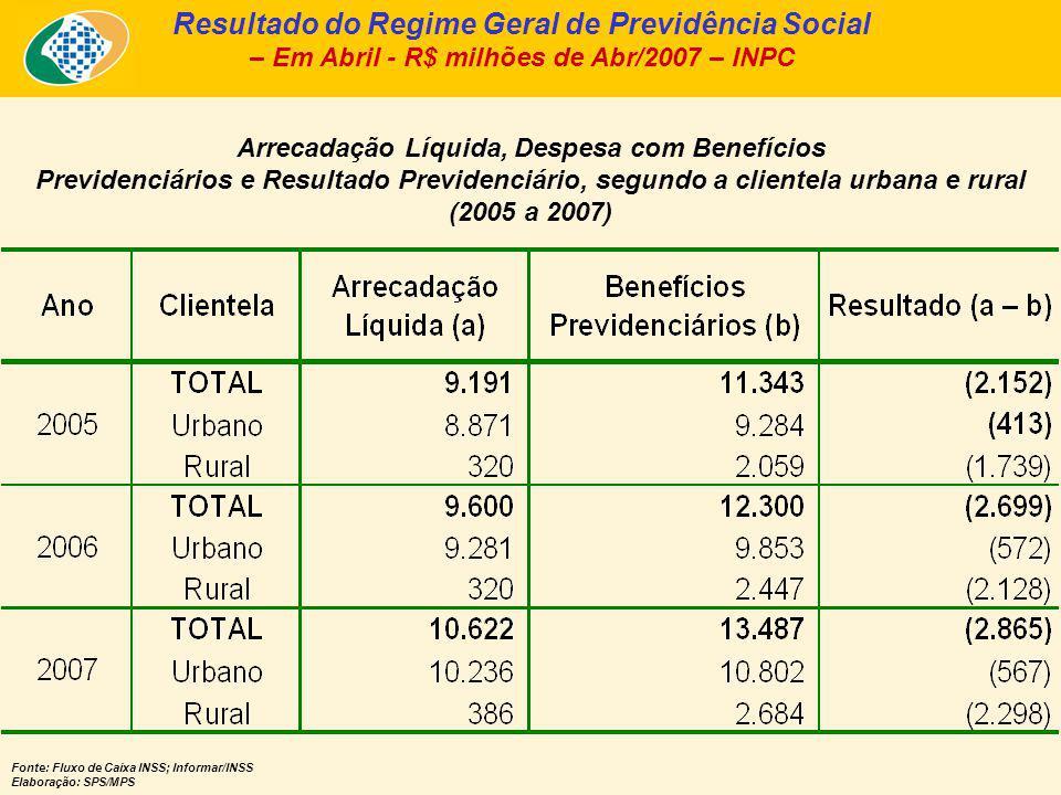 Arrecadação Líquida e Pagamento de Benefícios, segundo a Clientela Urbana e Rural – Mar/2007 – Em R$ bilhões de Abr/2007 – INPC - Fonte: Fluxo de Caixa INSS; Informar/INSS Elaboração: SPS/MPS Urbana A.