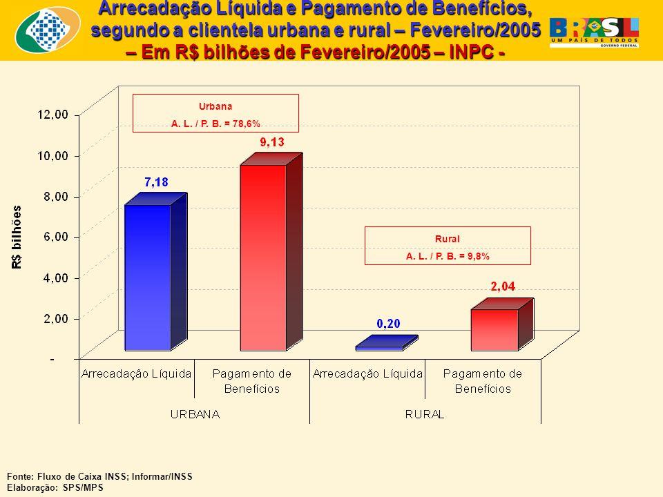 Quantidade de Benefícios Emitidos – RGPS – Fev/2004, Jan/2005 e Fev/2005 – Fontes: Anuário Estatístico da Previdência Social - AEPS; Boletim Estatístico da Previdência Social - BEPS Elaboração: SPS/MPS
