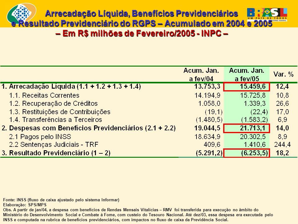 Evolução da Quantidade de Benefícios Emitidos pela Previdência Social (1997 a 2005) – Em milhões de benefícios – Em Fevereiro – Fontes: Anuário Estatístico da Previdência Social - AEPS; Boletim Estatístico da Previdência Social - BEPS Elaboração: SPS/MPS 16,6 17,6 18,3 18,9 19,6 20,2 21,2 22,0 23,2 Entre 1996 e 2004 (meses de novembro), a quantidade de benefícios pagos pela Previdência aumentou 39,2%, passando de 16,6 milhões para 23,2 milhões.